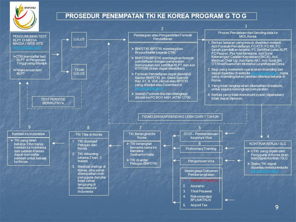 19 Pemeriksan Kesehatan pada Calon TKI dilakukan melalui dua tahap 1.