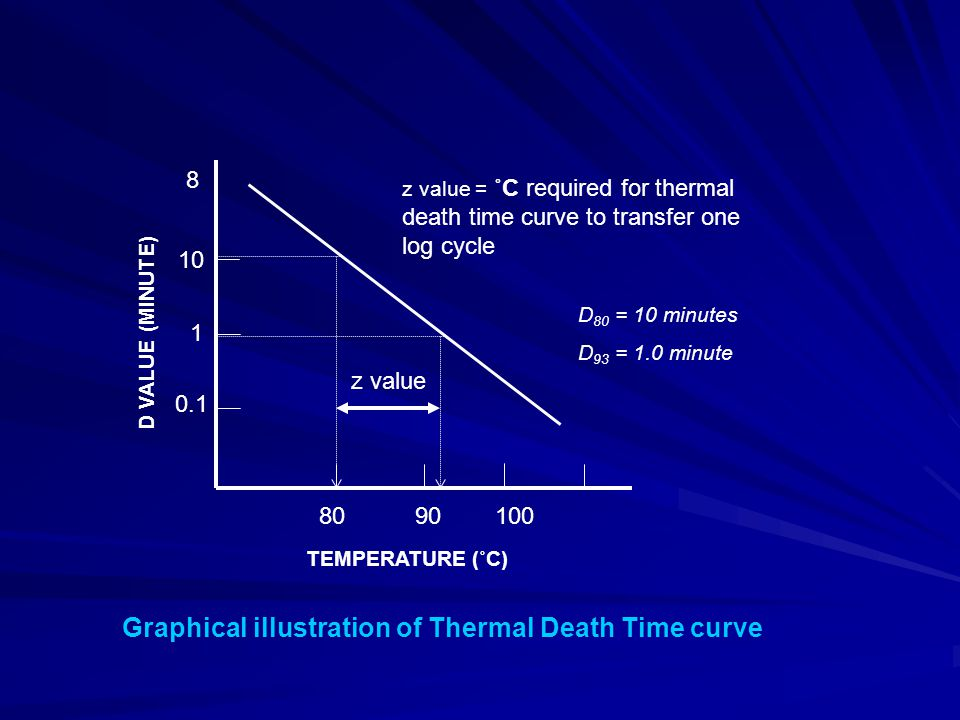 10 1 8 0.1 80 90 100 TEMPERATURE (˚C) D VALUE (MINUTE) z value z value = ˚C required for thermal death time curve to transfer one log cycle Graphical