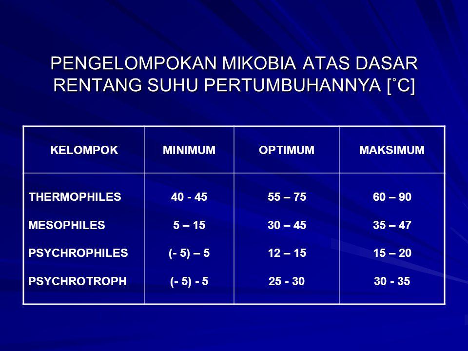 PENGELOMPOKAN MIKOBIA ATAS DASAR RENTANG SUHU PERTUMBUHANNYA [˚C] KELOMPOKMINIMUMOPTIMUMMAKSIMUM THERMOPHILES MESOPHILES PSYCHROPHILES PSYCHROTROPH 40