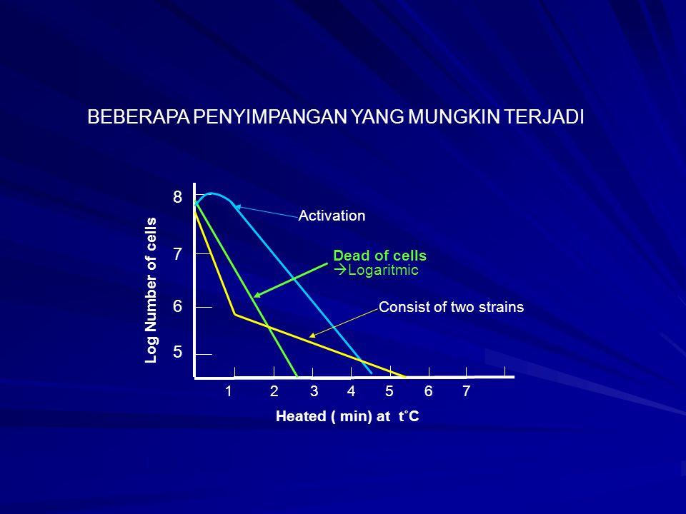 Log Number of cells D D D Heated ( min) at t˚C 7 6 5 8 1234567 Graphical illustration of decimal reduction time D RATE OF DESTRUCTION Nilai D t : waktu pemanasan (menit) yang diperlukan untuk mengurangi populasi sebanyak 90% pada suhu t˚C D > D > D