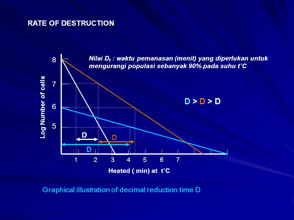 10 1 8 0.1 80 90 100 TEMPERATURE (˚C) D VALUE (MINUTE) z value z value = ˚C required for thermal death time curve to transfer one log cycle Graphical illustration of Thermal Death Time curve D 80 = 10 minutes D 93 = 1.0 minute