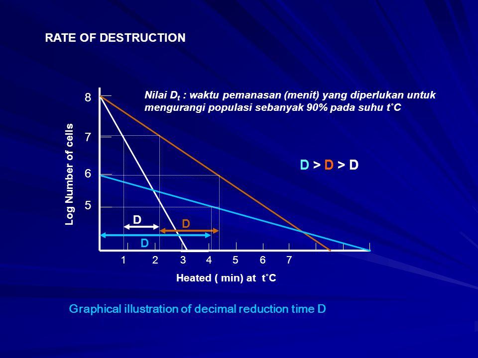 Log Number of cells D D D Heated ( min) at t˚C 7 6 5 8 1234567 Graphical illustration of decimal reduction time D RATE OF DESTRUCTION Nilai D t : wakt