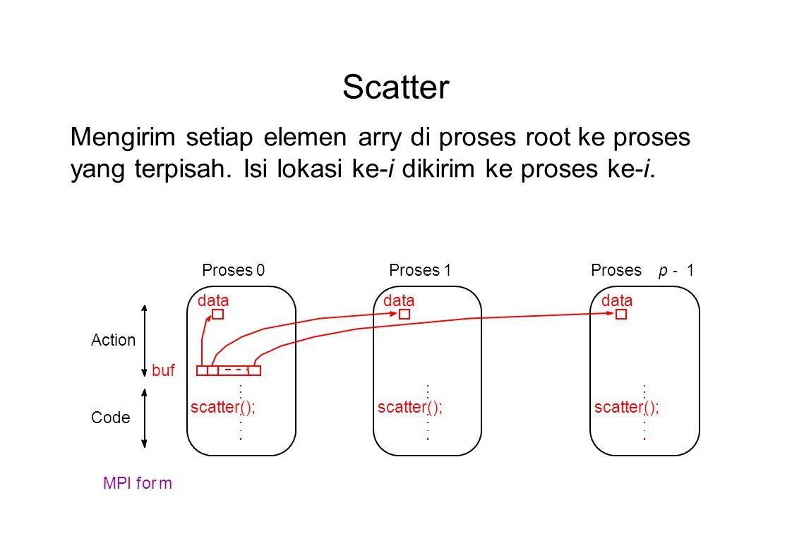 Scatter scatter(); buf scatter(); data scatter(); data Proses 0Prosesp - 1Proses 1 Action Code MPI form Mengirim setiap elemen arry di proses root ke
