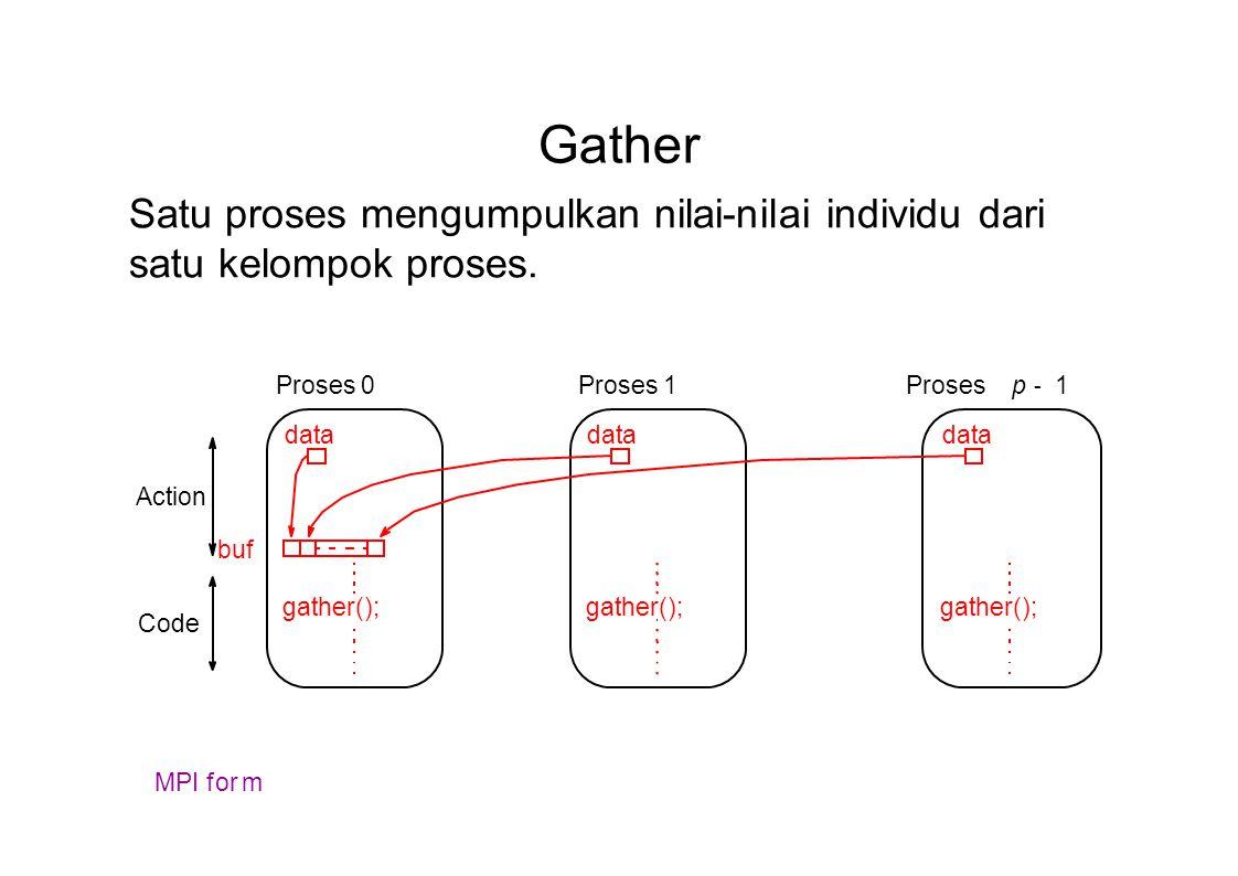Gather gather(); buf gather(); data gather(); data Proses 0Prosesp - 1Proses 1 Action Code MPI form Satu proses mengumpulkan nilai-nilai individu dari