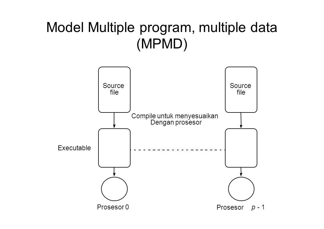Model Single Program Multiple Data (SPMD).