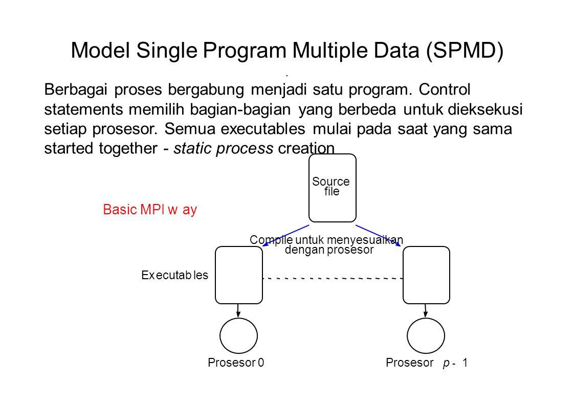Model Single Program Multiple Data (SPMD). Source file Executables Prosesor 0Prosesorp - 1 Compile untuk menyesuaikan dengan prosesor Basic MPI way Be
