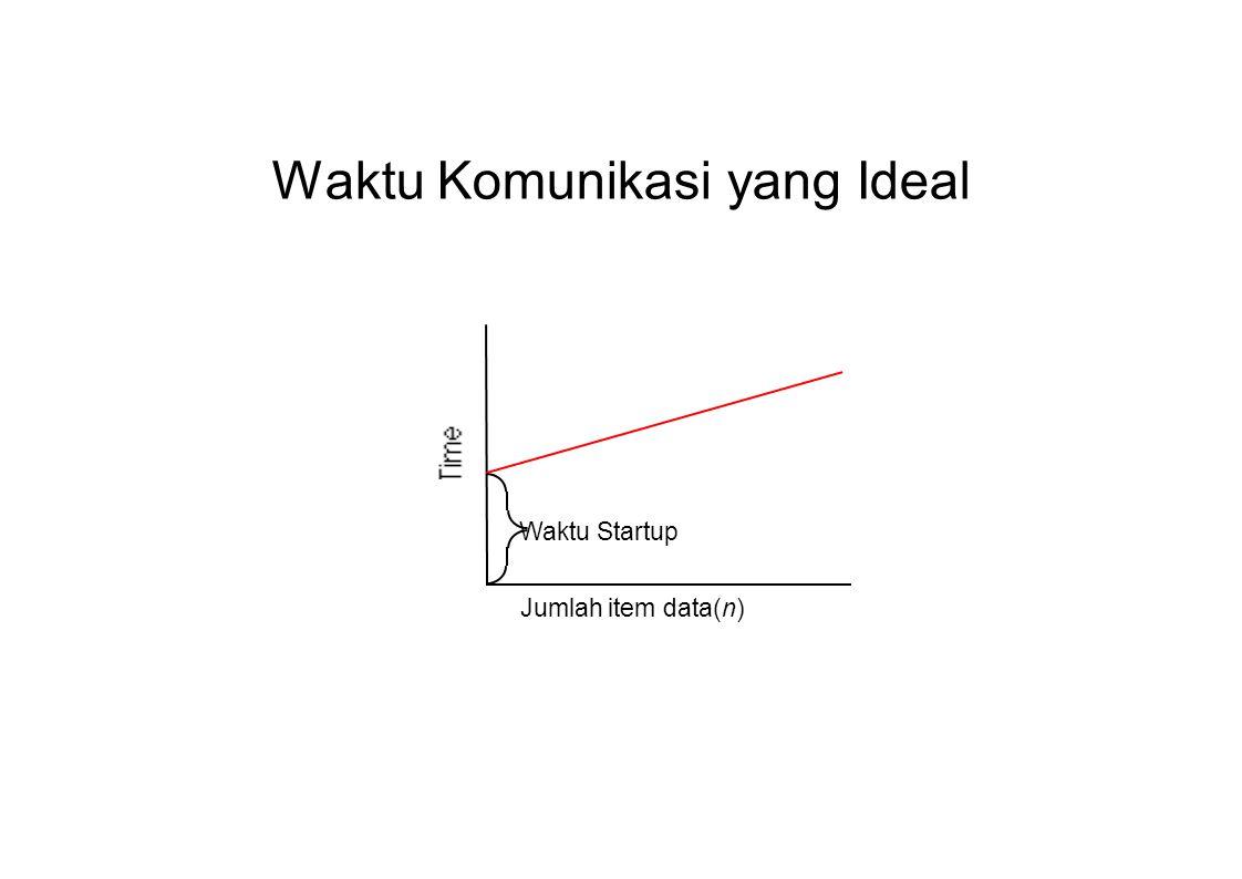 Waktu Komunikasi yang Ideal Jumlah item data(n) Waktu Startup