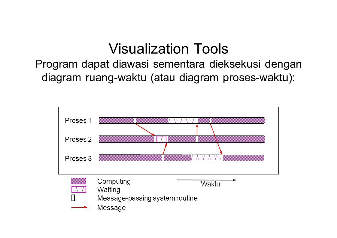 Visualization Tools Program dapat diawasi sementara dieksekusi dengan diagram ruang-waktu (atau diagram proses-waktu): Proses 1 Proses 2 Proses 3 Waktu Computing Waiting Message-passing system routine Message