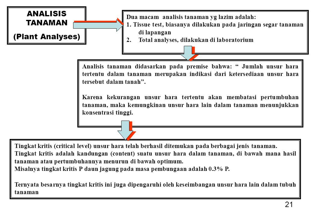 21 ANALISIS TANAMAN (Plant Analyses) Dua macam analisis tanaman yg lazim adalah: 1.