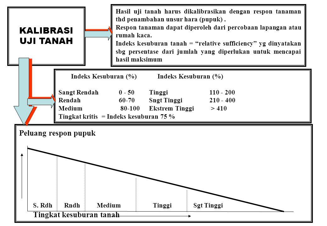 30 KALIBRASI UJI TANAH Hasil uji tanah harus dikalibrasikan dengan respon tanaman thd penambahan unsur hara (pupuk).