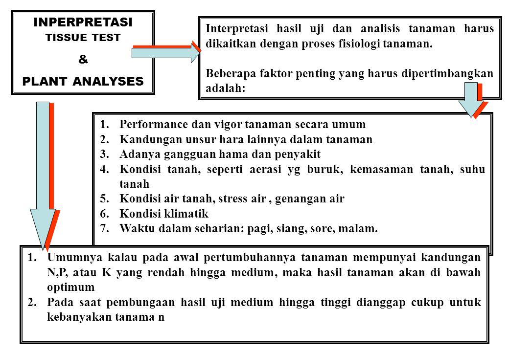 37 INPERPRETASI TISSUE TEST & PLANT ANALYSES Interpretasi hasil uji dan analisis tanaman harus dikaitkan dengan proses fisiologi tanaman.