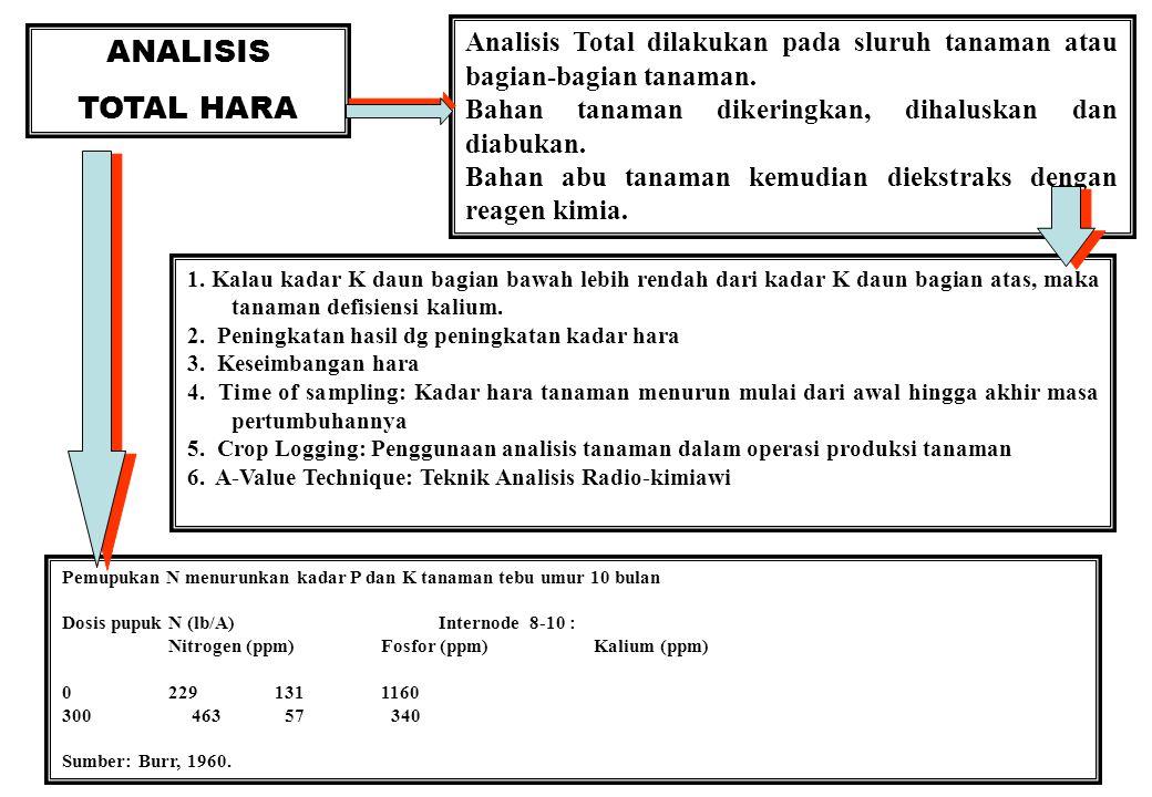 38 ANALISIS TOTAL HARA Analisis Total dilakukan pada sluruh tanaman atau bagian-bagian tanaman.