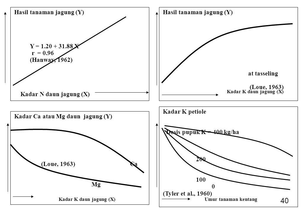 40 Hasil tanaman jagung (Y) Y = 1.20 + 31.88 X r = 0.96 (Hanway, 1962) Kadar N daun jagung (X) Hasil tanaman jagung (Y) at tasseling (Loue, 1963) Kadar Ca atau Mg daun jagung (Y) (Loue, 1963) Ca Mg Kadar K petiole Dosis pupuk K = 400 kg/ha 200 100 0 (Tyler et al., 1960) Kadar K daun jagung (X) Umur tanaman kentang