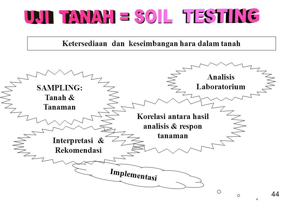 44 Ketersediaan dan keseimbangan hara dalam tanah SAMPLING: Tanah & Tanaman Analisis Laboratorium Korelasi antara hasil analisis & respon tanaman Interpretasi & Rekomendasi Implementasi