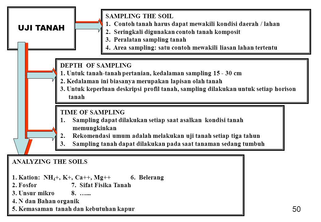 50 UJI TANAH SAMPLING THE SOIL 1.Contoh tanah harus dapat mewakili kondisi daerah / lahan 2.