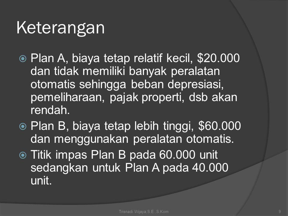 Keterangan  Plan A, biaya tetap relatif kecil, $20.000 dan tidak memiliki banyak peralatan otomatis sehingga beban depresiasi, pemeliharaan, pajak pr