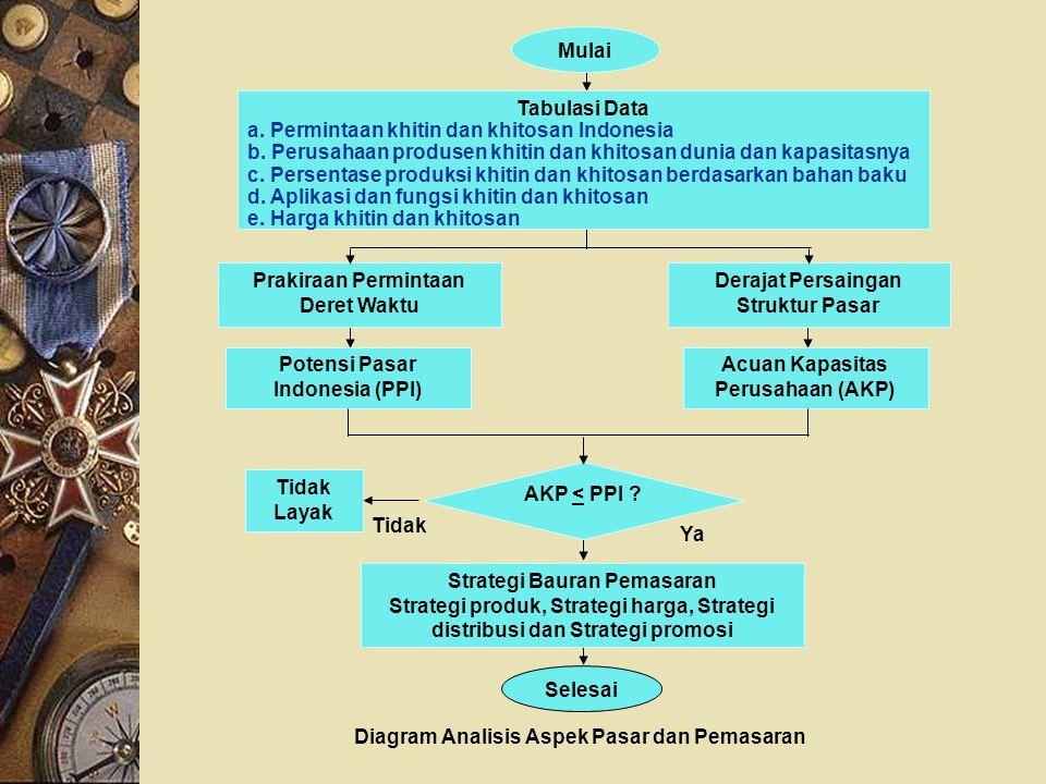 Diagram Analisis Aspek Pasar dan Pemasaran Selesai Mulai Strategi Bauran Pemasaran Strategi produk, Strategi harga, Strategi distribusi dan Strategi p