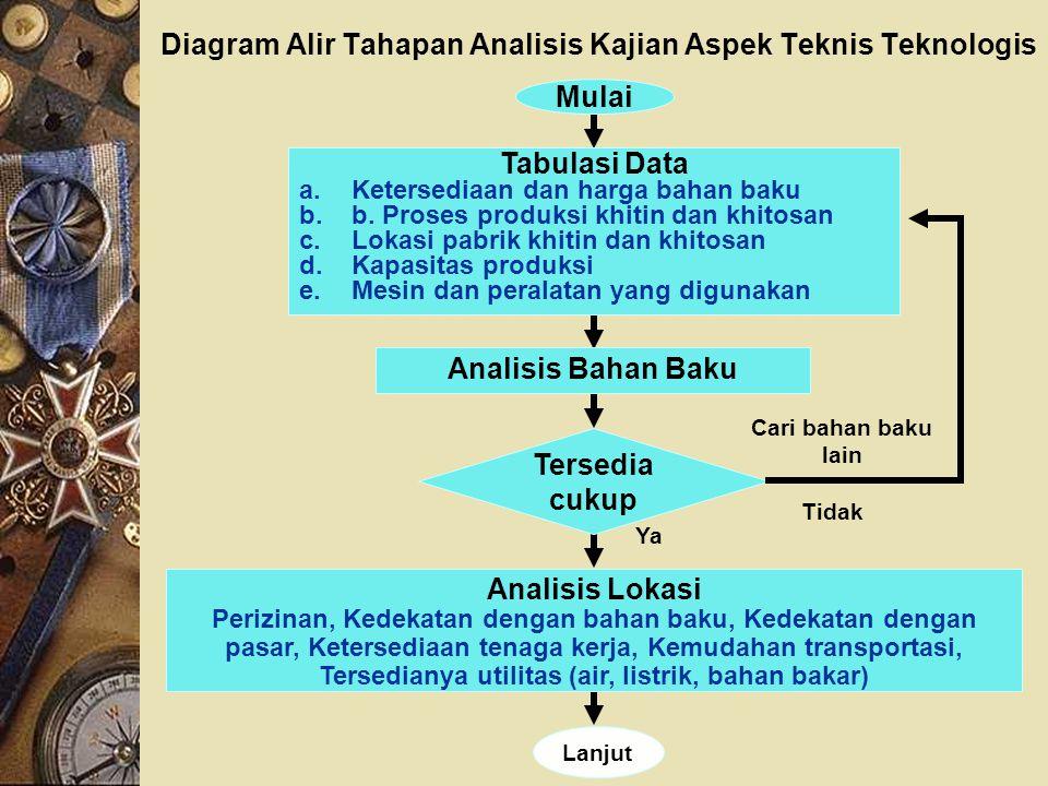 Diagram Alir Tahapan Analisis Kajian Aspek Teknis Teknologis Tidak Ya Cari bahan baku lain Mulai Tabulasi Data a.Ketersediaan dan harga bahan baku b.b