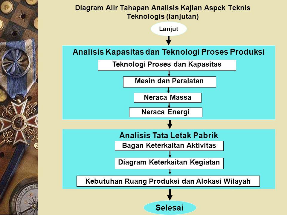Diagram Alir Tahapan Analisis Kajian Aspek Teknis Teknologis (lanjutan) Selesai Lanjut Analisis Kapasitas dan Teknologi Proses Produksi Neraca Energi