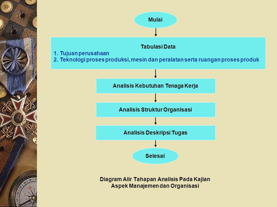 Diagram Alir Tahapan Analisis Pada Kajian Aspek Manajemen dan Organisasi Selesai Mulai Tabulasi Data 1. Tujuan perusahaan 2. Teknologi proses produksi