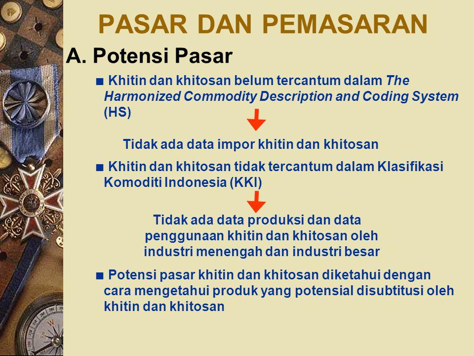 PASAR DAN PEMASARAN A. Potensi Pasar ∎ Khitin dan khitosan belum tercantum dalam The Harmonized Commodity Description and Coding System (HS) Tidak ada