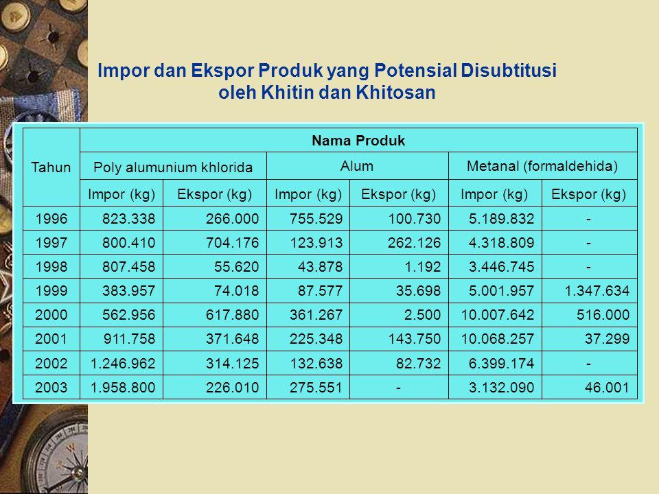 Impor dan Ekspor Produk yang Potensial Disubtitusi oleh Khitin dan Khitosan 46.0013.132.090-275.551226.0101.958.8002003 -6.399.17482.732132.638314.125