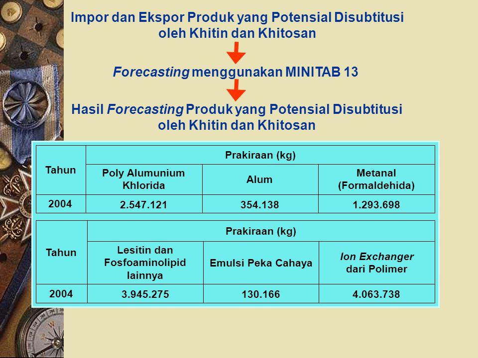 Impor dan Ekspor Produk yang Potensial Disubtitusi oleh Khitin dan Khitosan Forecasting menggunakan MINITAB 13 Hasil Forecasting Produk yang Potensial