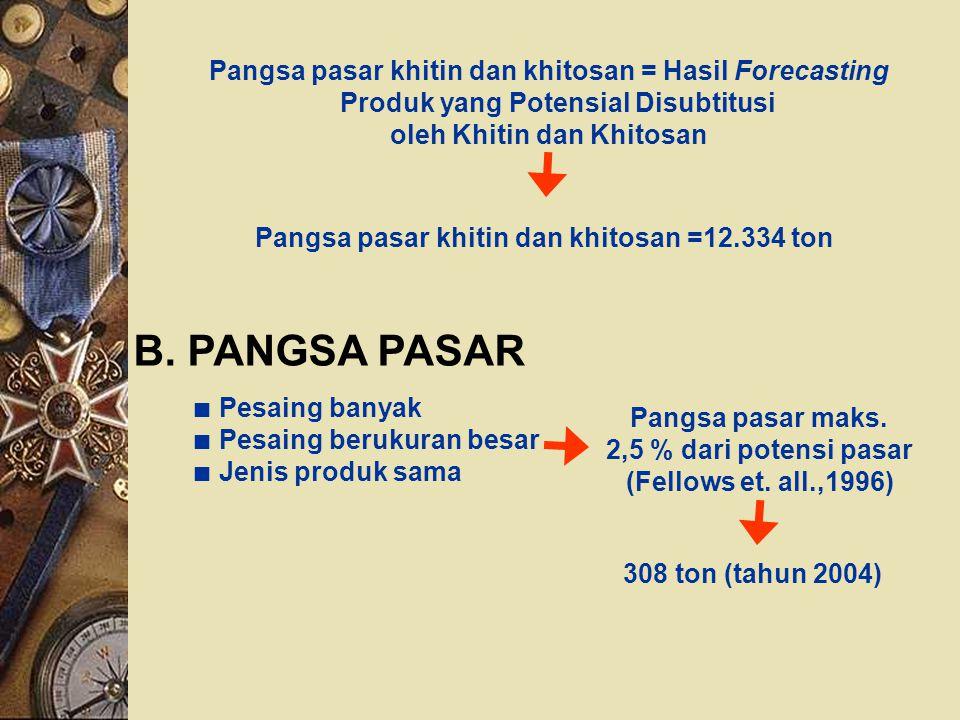 Pangsa pasar khitin dan khitosan = Hasil Forecasting Produk yang Potensial Disubtitusi oleh Khitin dan Khitosan Pangsa pasar khitin dan khitosan =12.3