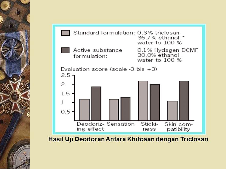 Hasil Uji Deodoran Antara Khitosan dengan Triclosan