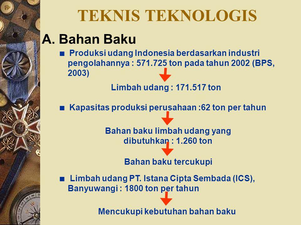 TEKNIS TEKNOLOGIS A. Bahan Baku ∎ Produksi udang Indonesia berdasarkan industri pengolahannya : 571.725 ton pada tahun 2002 (BPS, 2003) Limbah udang :