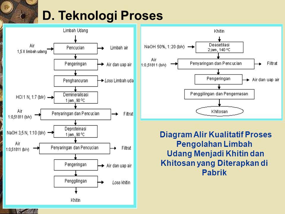 Diagram Alir Kualitatif Proses Pengolahan Limbah Udang Menjadi Khitin dan Khitosan yang Diterapkan di Pabrik D. Teknologi Proses