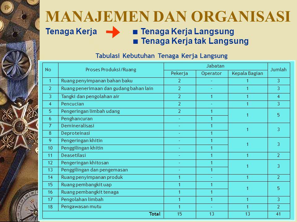 MANAJEMEN DAN ORGANISASI Tenaga Kerja ∎ Tenaga Kerja Langsung ∎ Tenaga Kerja tak Langsung Tabulasi Kebutuhan Tenaga Kerja Langsung