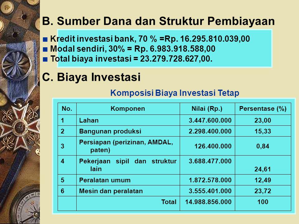 B. Sumber Dana dan Struktur Pembiayaan ∎ Kredit investasi bank, 70 % =Rp. 16.295.810.039,00 ∎ Modal sendiri, 30% = Rp. 6.983.918.588,00 ∎ Total biaya