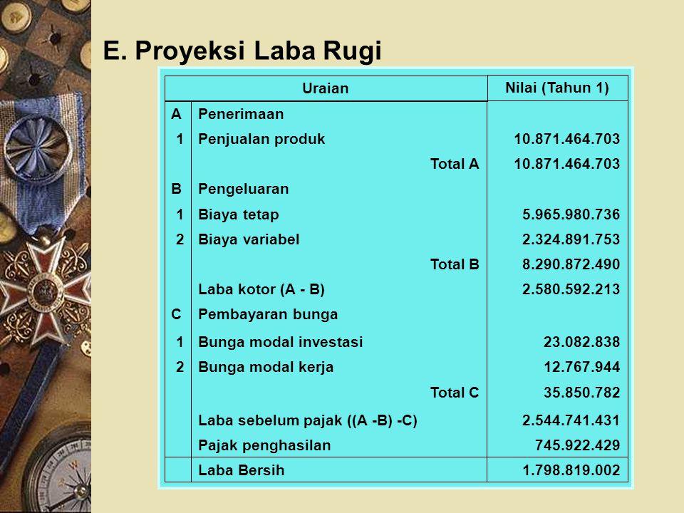 E. Proyeksi Laba Rugi 1.798.819.002Laba Bersih 745.922.429Pajak penghasilan 2.544.741.431Laba sebelum pajak ((A -B) -C) 35.850.782Total C 12.767.944Bu