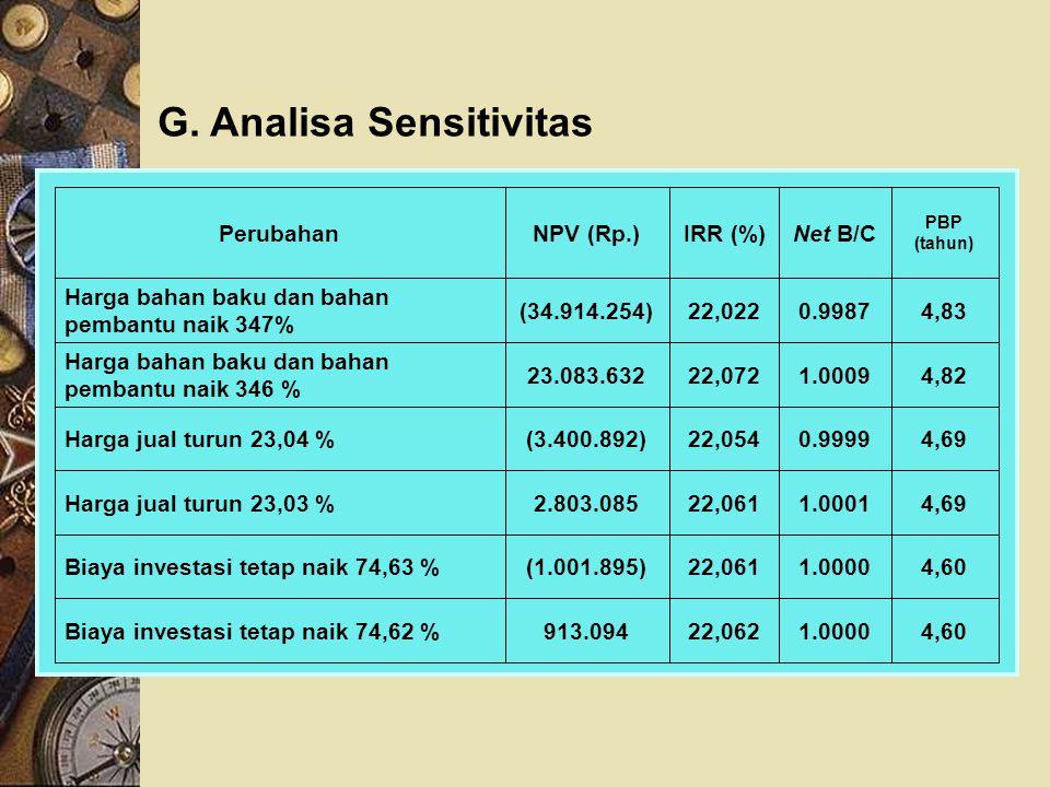 G. Analisa Sensitivitas 4,601.000022,062913.094Biaya investasi tetap naik 74,62 % 4,601.000022,061(1.001.895)Biaya investasi tetap naik 74,63 % 4,691.