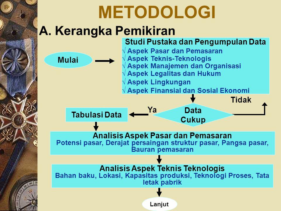 Kerangka Pemikiran (lanjutan) Selesai Lanjut Analisis Aspek Manajemen dan Organisasi Kebutuhan tenaga kerja, Struktur organisasi, Deskripsi tugas Analisis Aspek Legal Yuridis Bentuk usaha, Prosedur perizinan, Perpajakan Analisis Aspek Lingkungan AMDAL, Potensi limbah industri khitin dan khitosan Analisis Aspek Finansial dan Ekonomi Asumsi, Sumber dana dan struktur pembiayaan, Biaya investasi, Harga dan prakiraan penerimaan, Proyeksi laba rugi, Proyeksi arus kas, Analisis titik impas, Kriteria kelayakan investasi, Analisis Ekonomi Penyusunan Laporan
