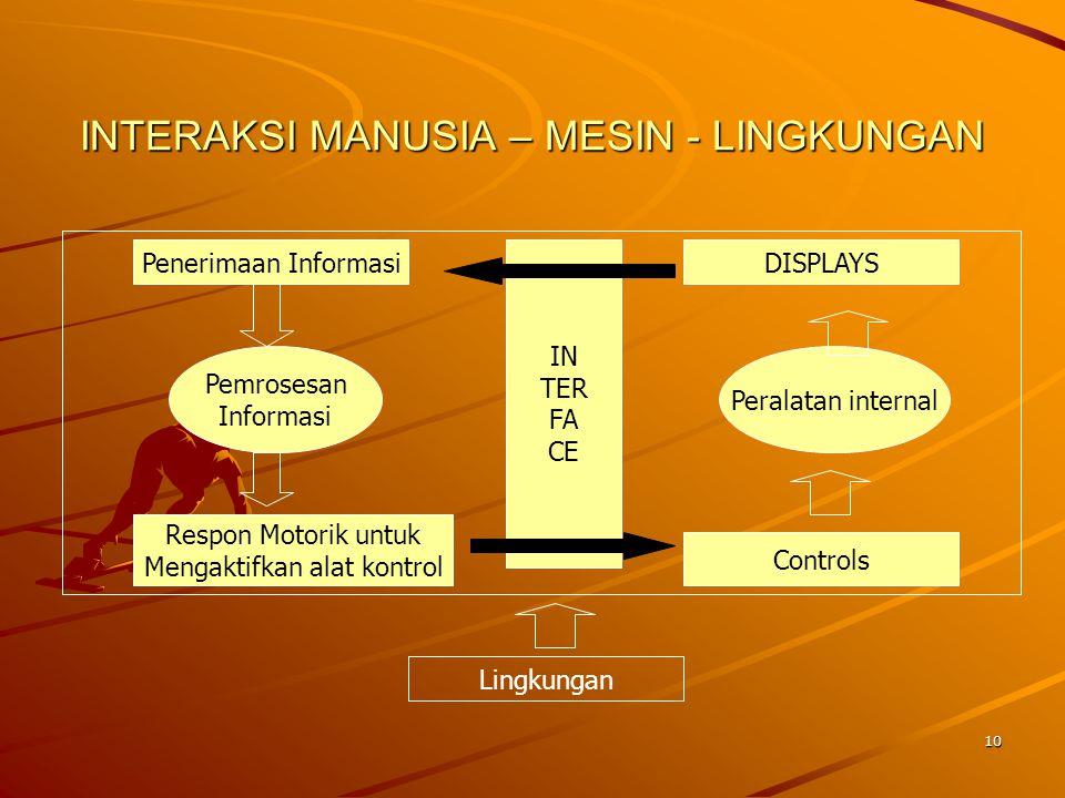 10 INTERAKSI MANUSIA – MESIN - LINGKUNGAN Penerimaan Informasi IN TER FA CE Pemrosesan Informasi Respon Motorik untuk Mengaktifkan alat kontrol DISPLA