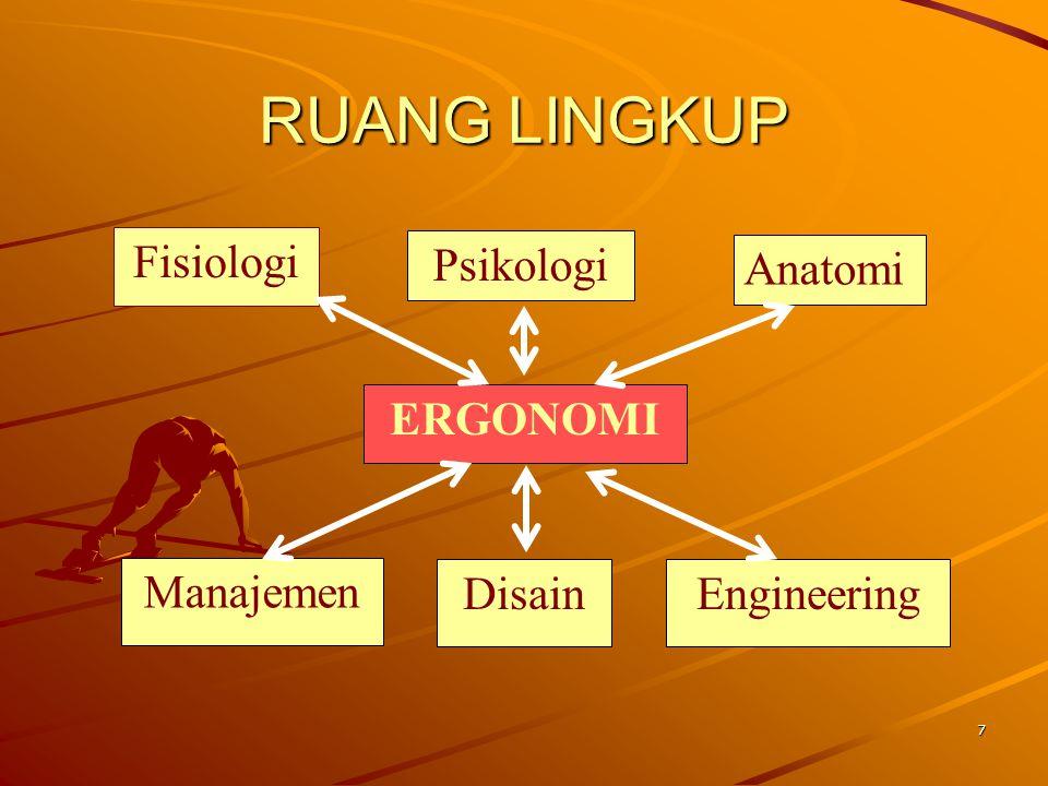 7 RUANG LINGKUP Fisiologi ERGONOMI Anatomi Disain Manajemen Engineering Psikologi