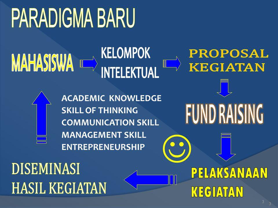 3 3 ACADEMIC KNOWLEDGE SKILL OF THINKING COMMUNICATION SKILL MANAGEMENT SKILL ENTREPRENEURSHIP