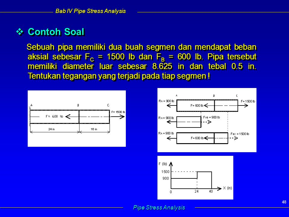 Bab IV Pipe Stress Analysis Pipe Stress Analysis 48  Contoh Soal Sebuah pipa memiliki dua buah segmen dan mendapat beban aksial sebesar F C = 1500 lb dan F B = 600 lb.
