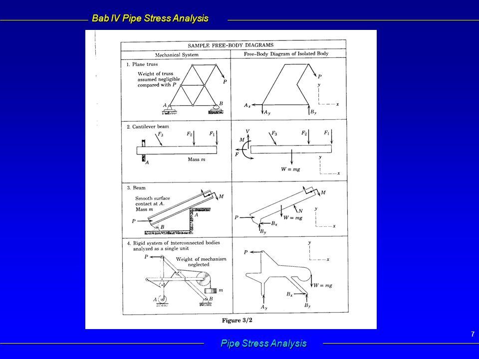 Bab IV Pipe Stress Analysis Pipe Stress Analysis 8  Reaksi tumpuan Reaksi pada tumpuan tergantung pada jenis tumpuan  Reaksi tumpuan Reaksi pada tumpuan tergantung pada jenis tumpuan