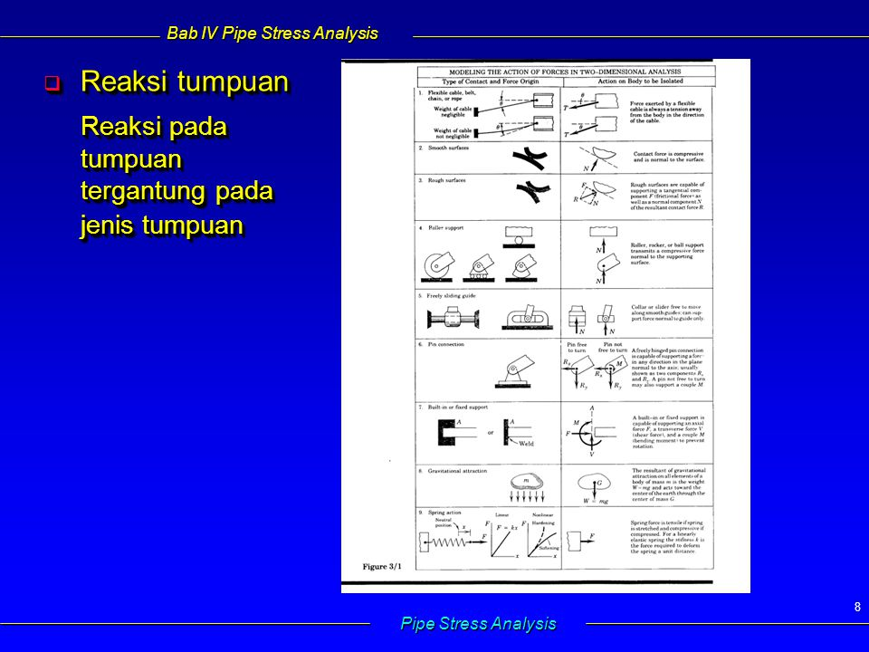 Bab IV Pipe Stress Analysis Pipe Stress Analysis 9  Gaya-gaya dalam dan momen lentur Gaya-gaya dalam dan momen di dalam benda/struktur dapat dicari dengan membuat potongan semu pada posisi yang diinginkan  kesetimbangan Komponen gaya-gaya dalam : 1.