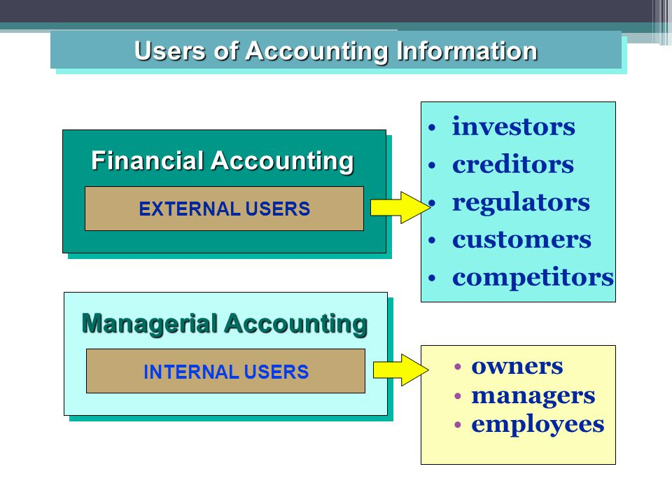 EXTERNAL USERS Financial Accounting investors creditors regulators customers competitors owners managers employees INTERNAL USERS Managerial Accounting Users of Accounting Information