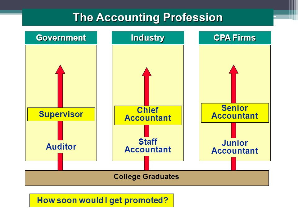 GovernmentIndustry CPA Firms Staff Accountant Junior Accountant Auditor College Graduates How soon would I get promoted.
