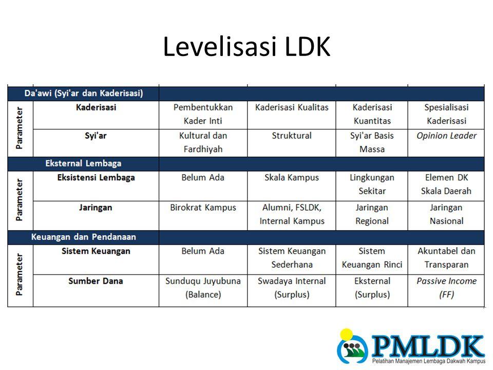 Levelisasi LDK