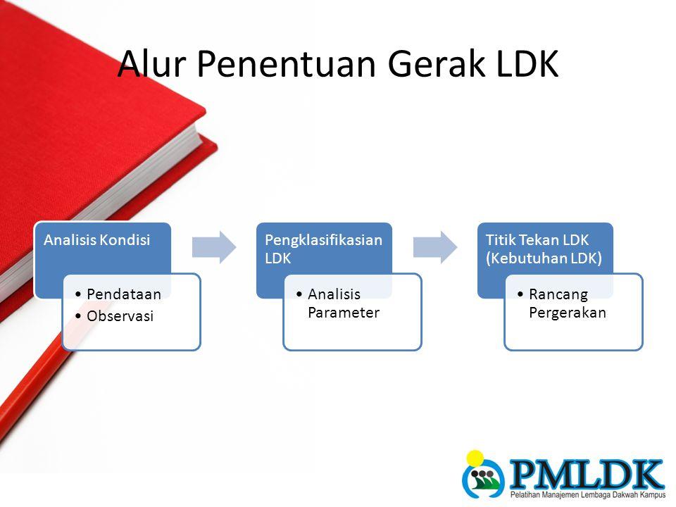 Alur Penentuan Gerak LDK Analisis Kondisi Pendataan Observasi Pengklasifikasian LDK Analisis Parameter Titik Tekan LDK (Kebutuhan LDK) Rancang Pergera