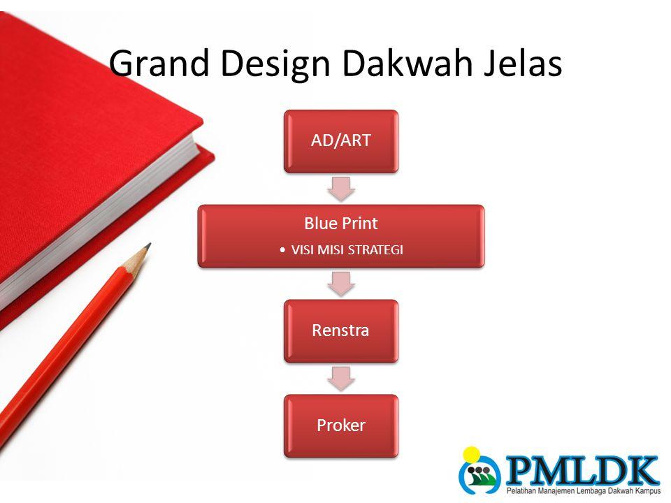 Grand Design Dakwah Jelas AD/ART Blue Print VISI MISI STRATEGI RenstraProker
