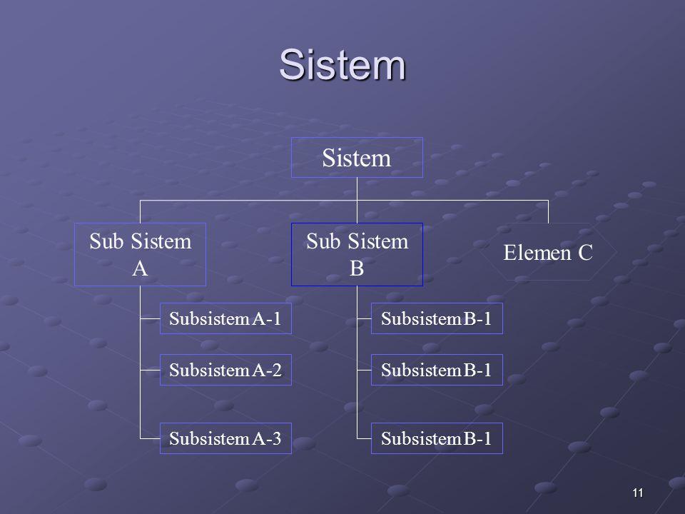 11 Sistem Sistem Subsistem A-1 Sub Sistem A Sub Sistem B Subsistem A-2 Subsistem A-3 Subsistem B-1 Elemen C