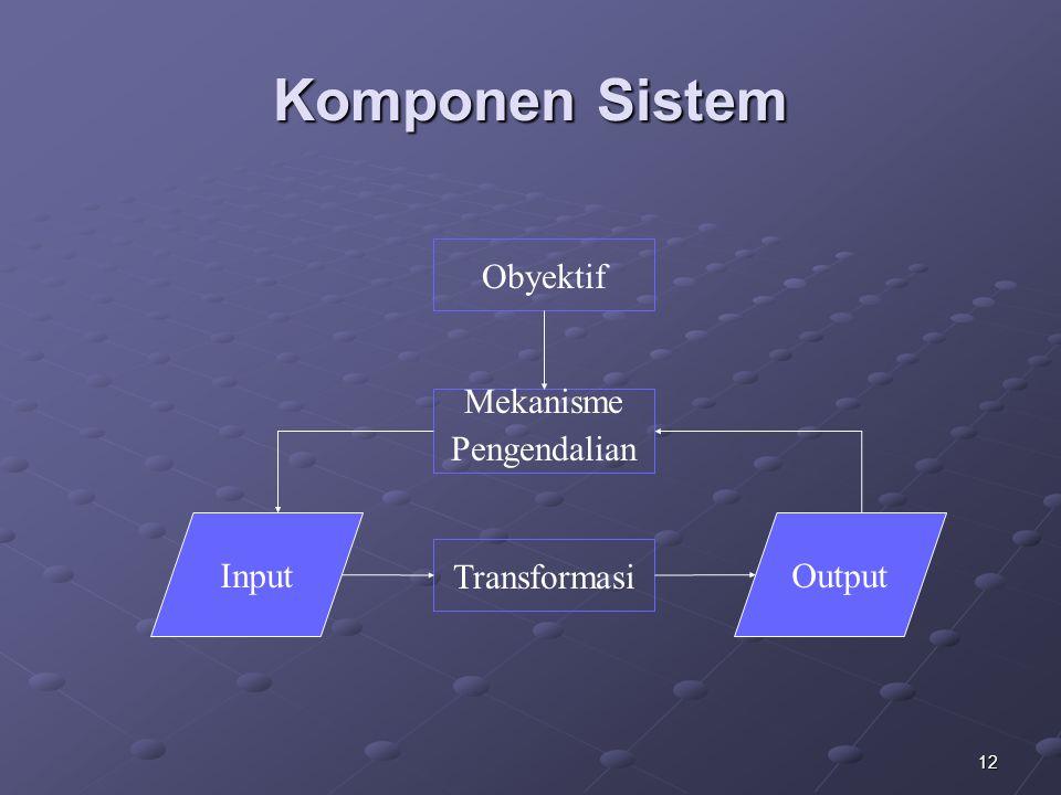 12 Komponen Sistem Transformasi Mekanisme Pengendalian Obyektif InputOutput