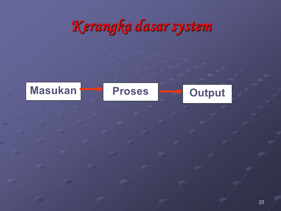 22 Kerangka dasar system Masukan Proses Output